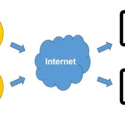 Série: Estação de medição de temperatura Open-Source com Arduino e IoT – Embarcados