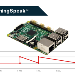 Raspberry Pi e ThingSpeak – Blog Filipe Flop