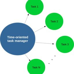 Artigo na Circuit Cellar – Time-Oriented Task Manager